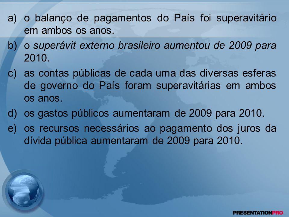 a)o balanço de pagamentos do País foi superavitário em ambos os anos. b)o superávit externo brasileiro aumentou de 2009 para 2010. c)as contas pública