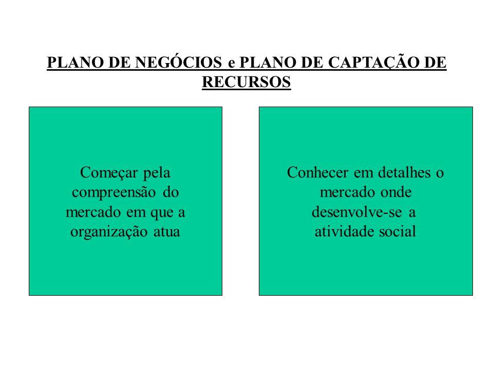 PLANO DE NEGÓCIOS e PLANO DE CAPTAÇÃO DE RECURSOS Conhecer em detalhes o mercado onde desenvolve-se a atividade social Começar pela compreensão do mercado em que a organização atua