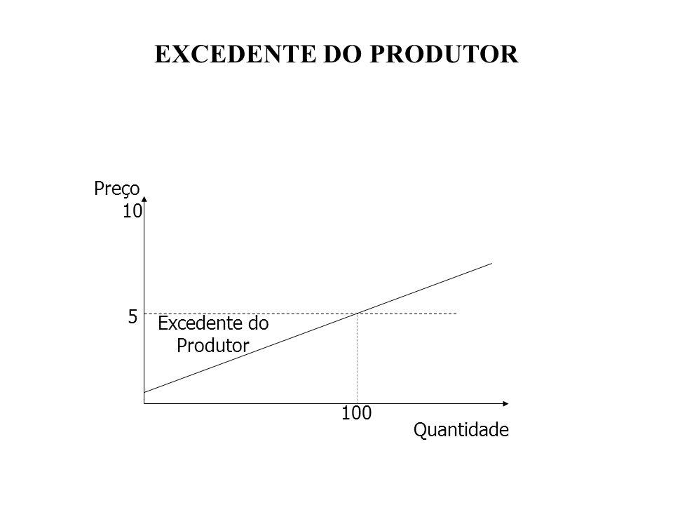 EXCEDENTE DO PRODUTOR 5 10 Preço Quantidade 100 Excedente do Produtor