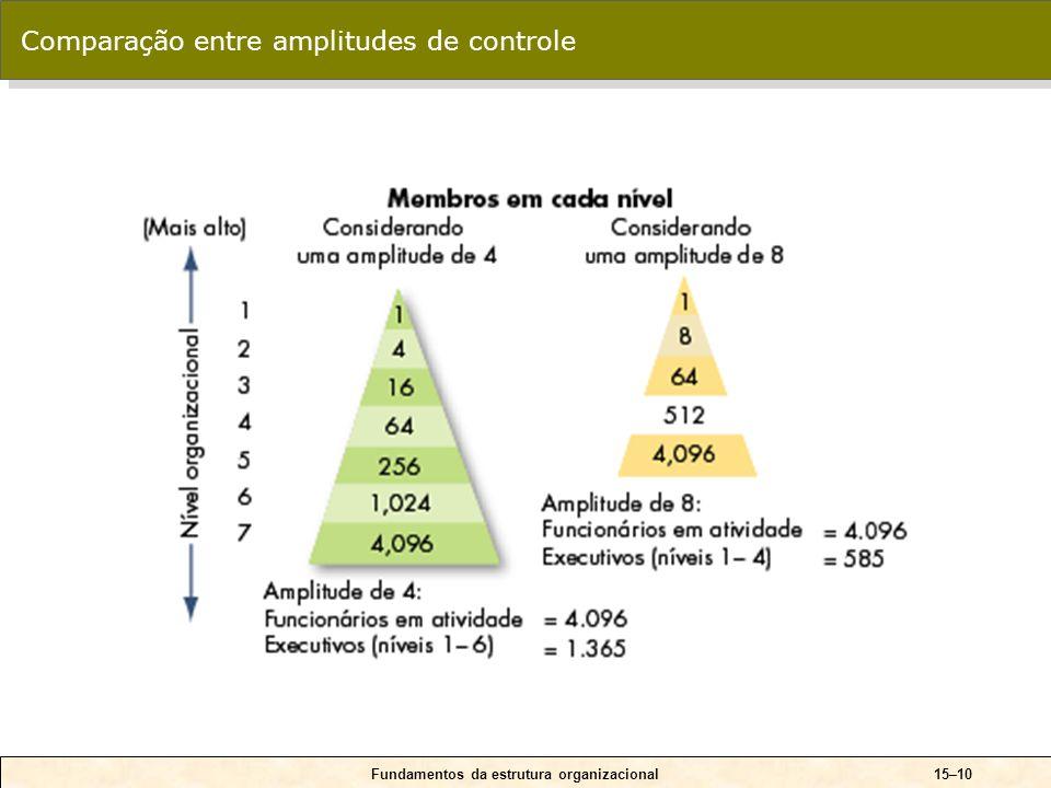 15–10 Comparação entre amplitudes de controle Fundamentos da estrutura organizacional