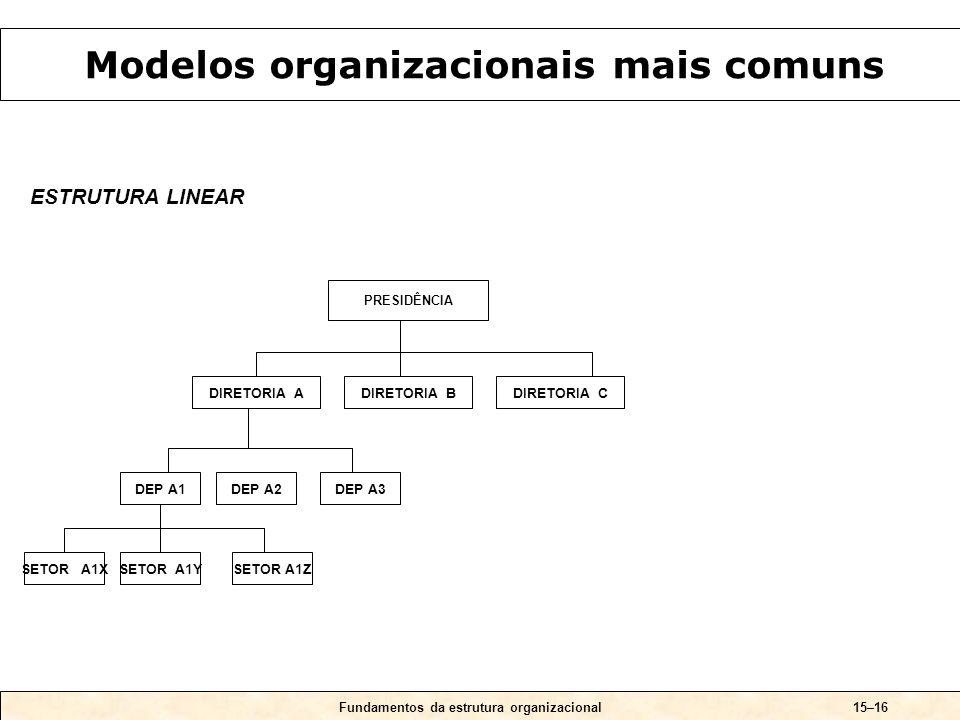 Fundamentos da estrutura organizacional15–16 ESTRUTURA LINEAR PRESIDÊNCIA DIRETORIA ADIRETORIA BDIRETORIA C DEP A1DEP A2DEP A3 SETOR A1XSETOR A1YSETOR A1Z Modelos organizacionais mais comuns