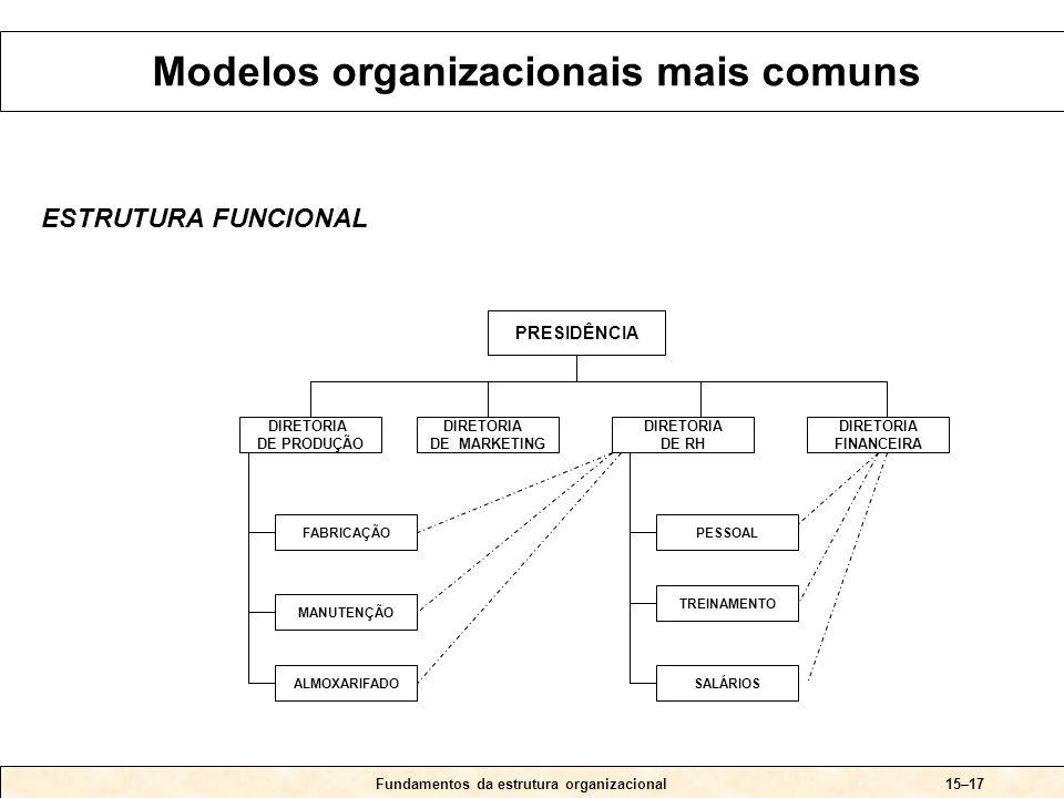 Fundamentos da estrutura organizacional15–17 ESTRUTURA FUNCIONAL PRESIDÊNCIA DIRETORIA DE PRODUÇÃO DIRETORIA DE MARKETING DIRETORIA DE RH FABRICAÇÃO DIRETORIA FINANCEIRA MANUTENÇÃO ALMOXARIFADO PESSOAL TREINAMENTO SALÁRIOS Modelos organizacionais mais comuns