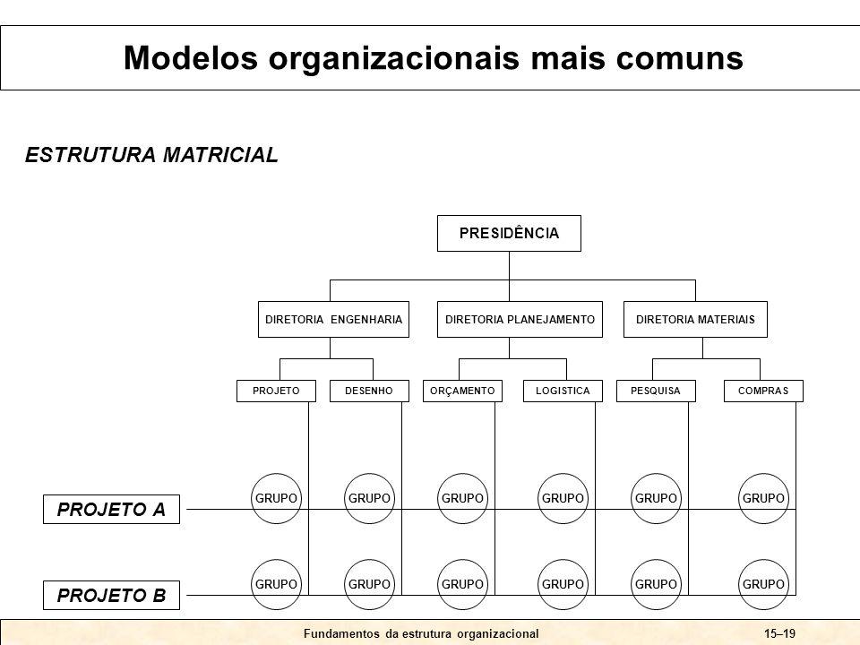 Fundamentos da estrutura organizacional15–19 ESTRUTURA MATRICIAL PRESIDÊNCIA DIRETORIA ENGENHARIADIRETORIA PLANEJAMENTODIRETORIA MATERIAIS PROJETODESENHOORÇAMENTOLOGISTICAPESQUISACOMPRAS PROJETO A PROJETO B GRUPO Modelos organizacionais mais comuns