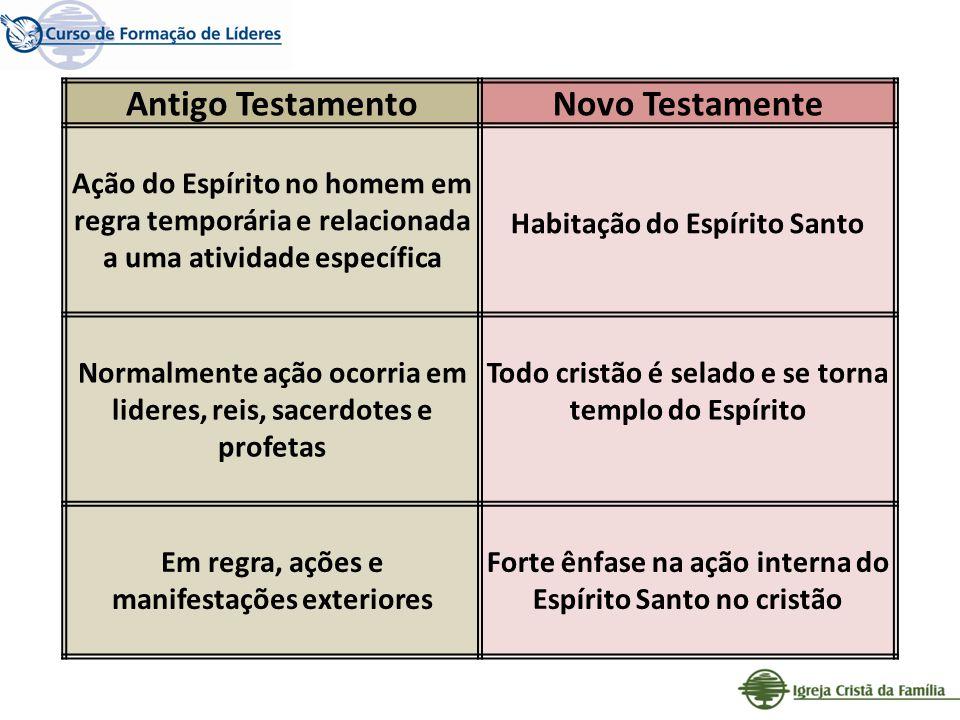 Antigo TestamentoNovo Testamente Ação do Espírito no homem em regra temporária e relacionada a uma atividade específica Habitação do Espírito Santo No