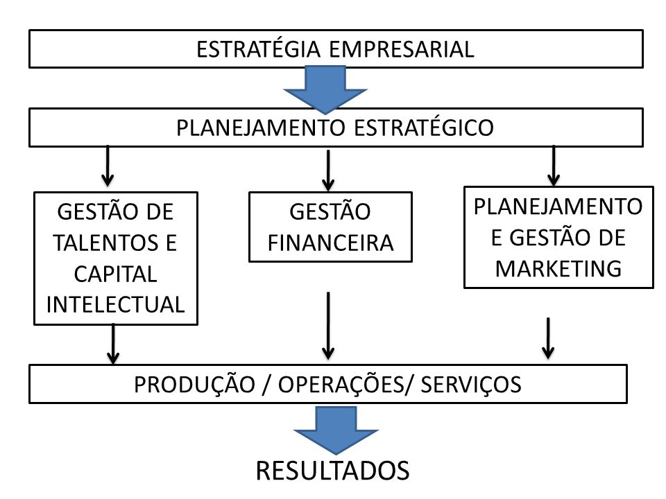 ESTRATÉGIA EMPRESARIAL PLANEJAMENTO ESTRATÉGICO GESTÃO DE TALENTOS E CAPITAL INTELECTUAL GESTÃO FINANCEIRA PLANEJAMENTO E GESTÃO DE MARKETING PRODUÇÃO