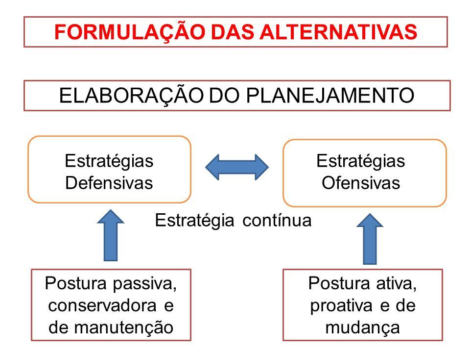 FORMULAÇÃO DAS ALTERNATIVAS ELABORAÇÃO DO PLANEJAMENTO Estratégias Defensivas Estratégias Ofensivas Postura passiva, conservadora e de manutenção Post
