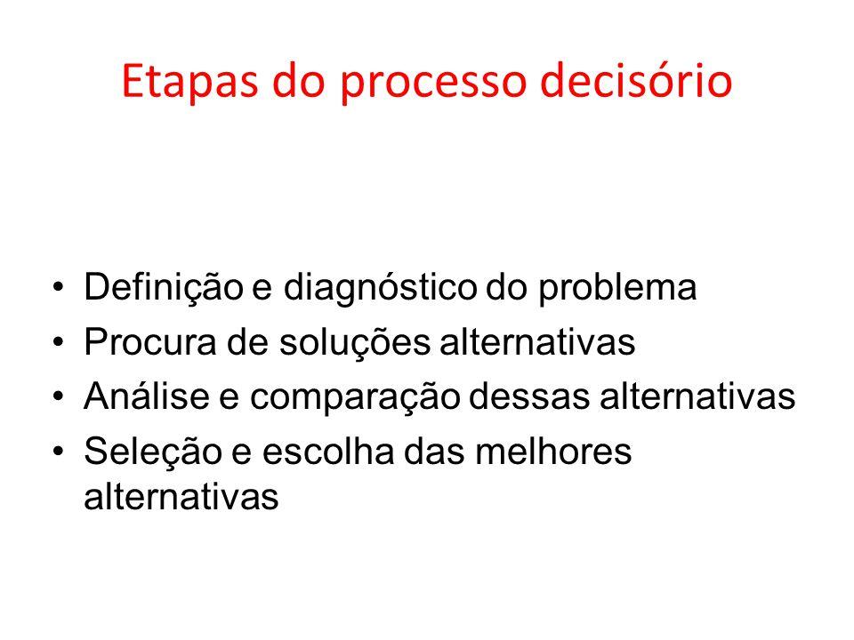 Etapas do processo decisório Definição e diagnóstico do problema Procura de soluções alternativas Análise e comparação dessas alternativas Seleção e e
