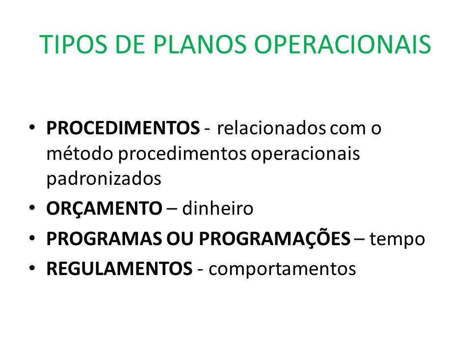 TIPOS DE PLANOS OPERACIONAIS PROCEDIMENTOS - relacionados com o método procedimentos operacionais padronizados ORÇAMENTO – dinheiro PROGRAMAS OU PROGR