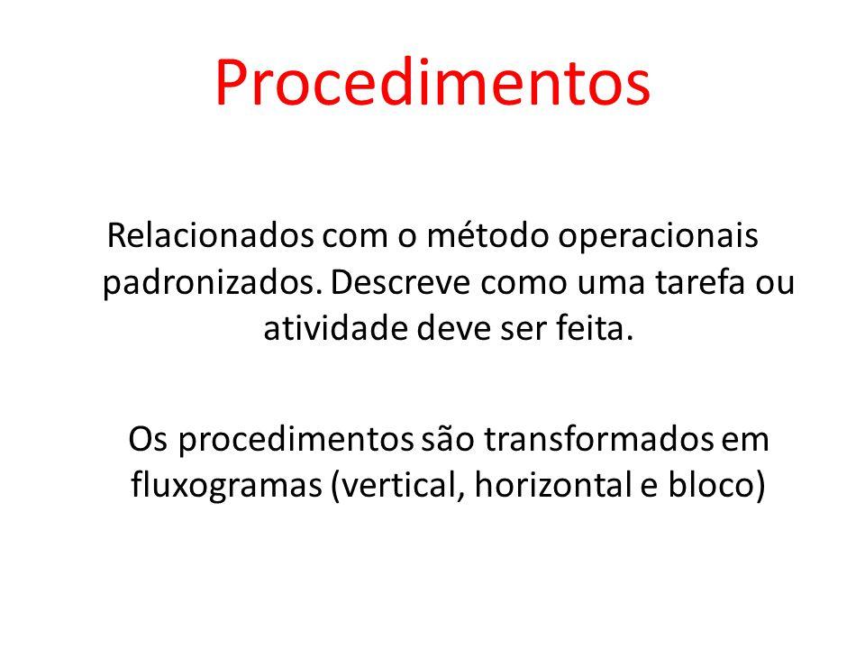 Procedimentos Relacionados com o método operacionais padronizados. Descreve como uma tarefa ou atividade deve ser feita. Os procedimentos são transfor