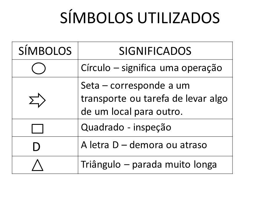 SÍMBOLOS UTILIZADOS SÍMBOLOSSIGNIFICADOS Círculo – significa uma operação Seta – corresponde a um transporte ou tarefa de levar algo de um local para