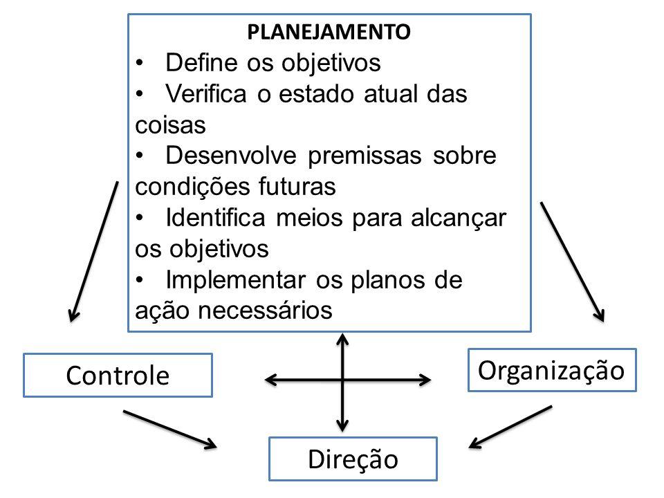 PLANEJAMENTO Define os objetivos Verifica o estado atual das coisas Desenvolve premissas sobre condições futuras Identifica meios para alcançar os obj
