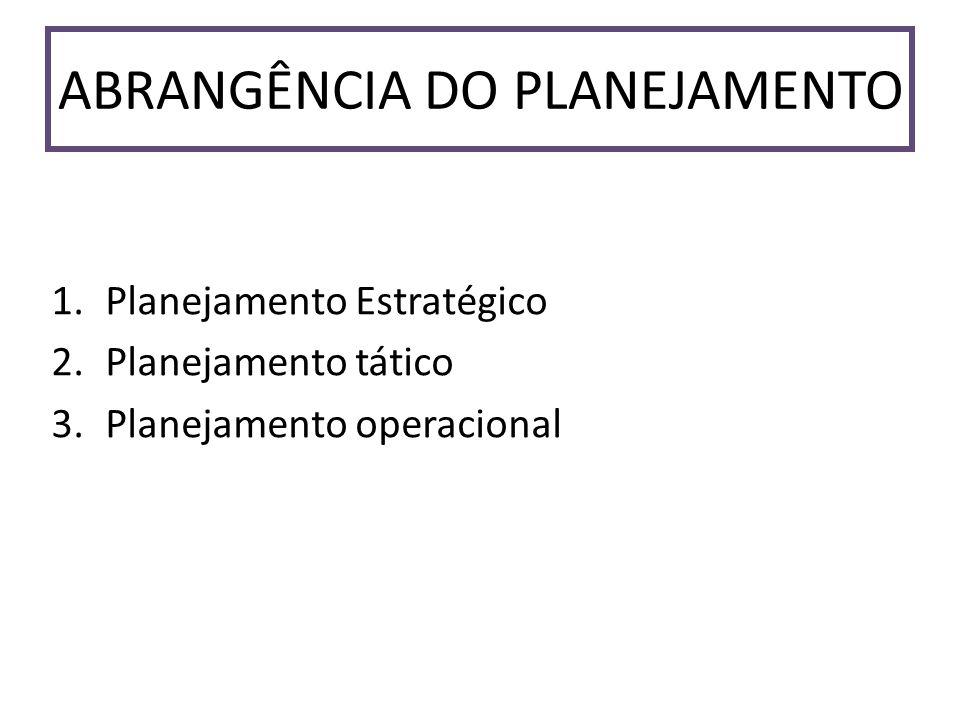 ABRANGÊNCIA DO PLANEJAMENTO 1.Planejamento Estratégico 2.Planejamento tático 3.Planejamento operacional
