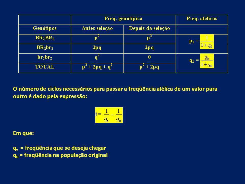 O número de ciclos necessários para passar a freqüência alélica de um valor para outro é dado pela expressão: Em que: q t = freqüência que se deseja c