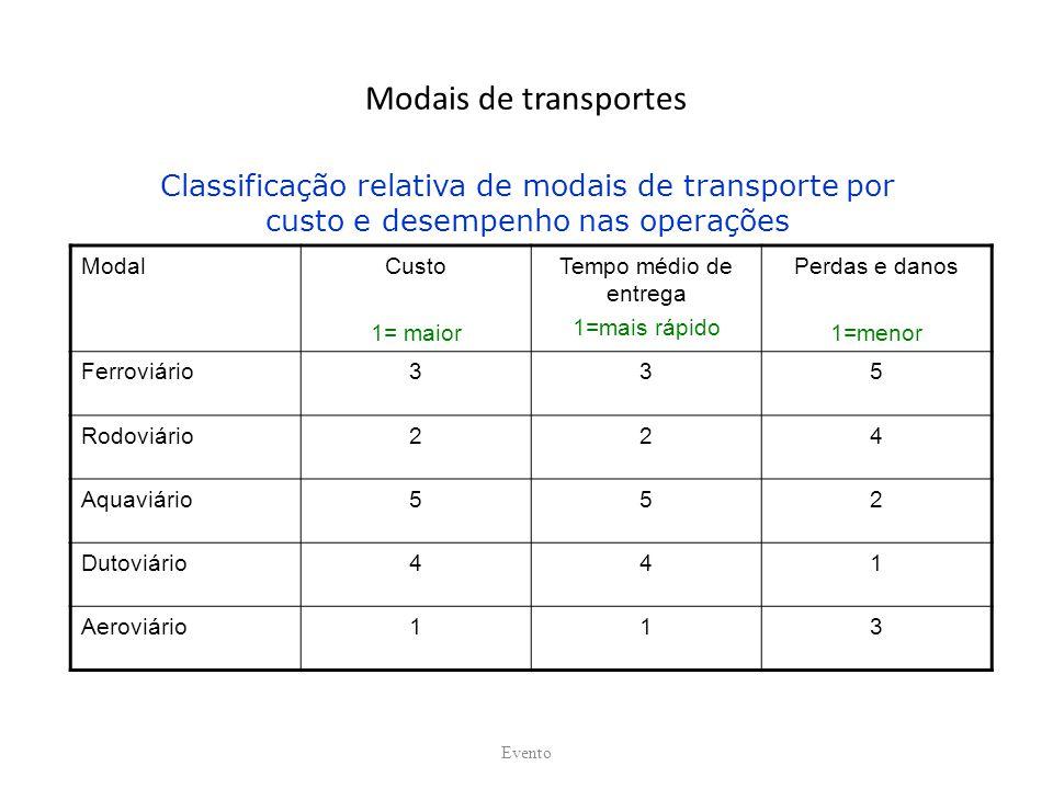 Modais de transportes ModalCusto 1= maior Tempo médio de entrega 1=mais rápido Perdas e danos 1=menor Ferroviário335 Rodoviário224 Aquaviário552 Dutoviário441 Aeroviário113 Evento Classificação relativa de modais de transporte por custo e desempenho nas operações