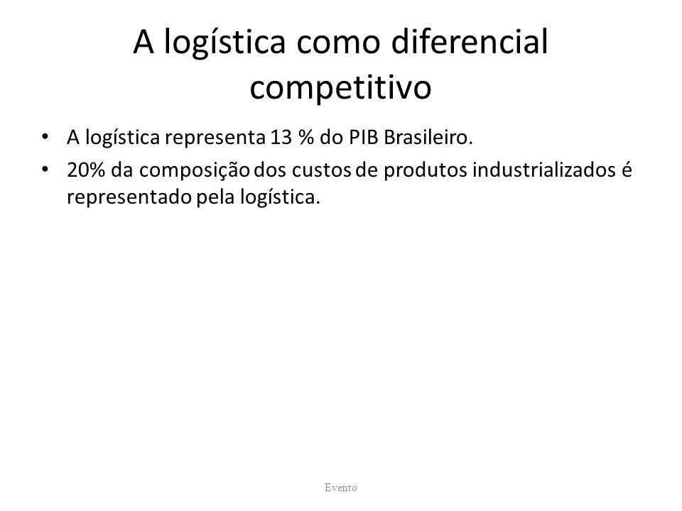 A logística como diferencial competitivo A logística representa 13 % do PIB Brasileiro. 20% da composição dos custos de produtos industrializados é re