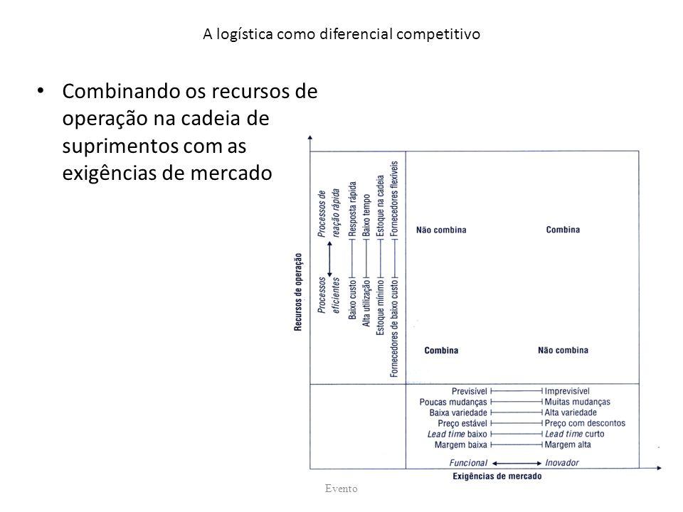 A logística como diferencial competitivo Combinando os recursos de operação na cadeia de suprimentos com as exigências de mercado Evento