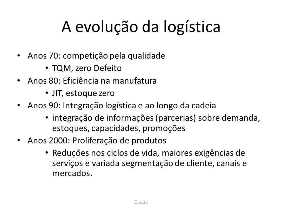 A evolução da logística Anos 70: competição pela qualidade TQM, zero Defeito Anos 80: Eficiência na manufatura JIT, estoque zero Anos 90: Integração l