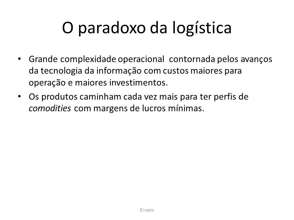O paradoxo da logística Grande complexidade operacional contornada pelos avanços da tecnologia da informação com custos maiores para operação e maiores investimentos.