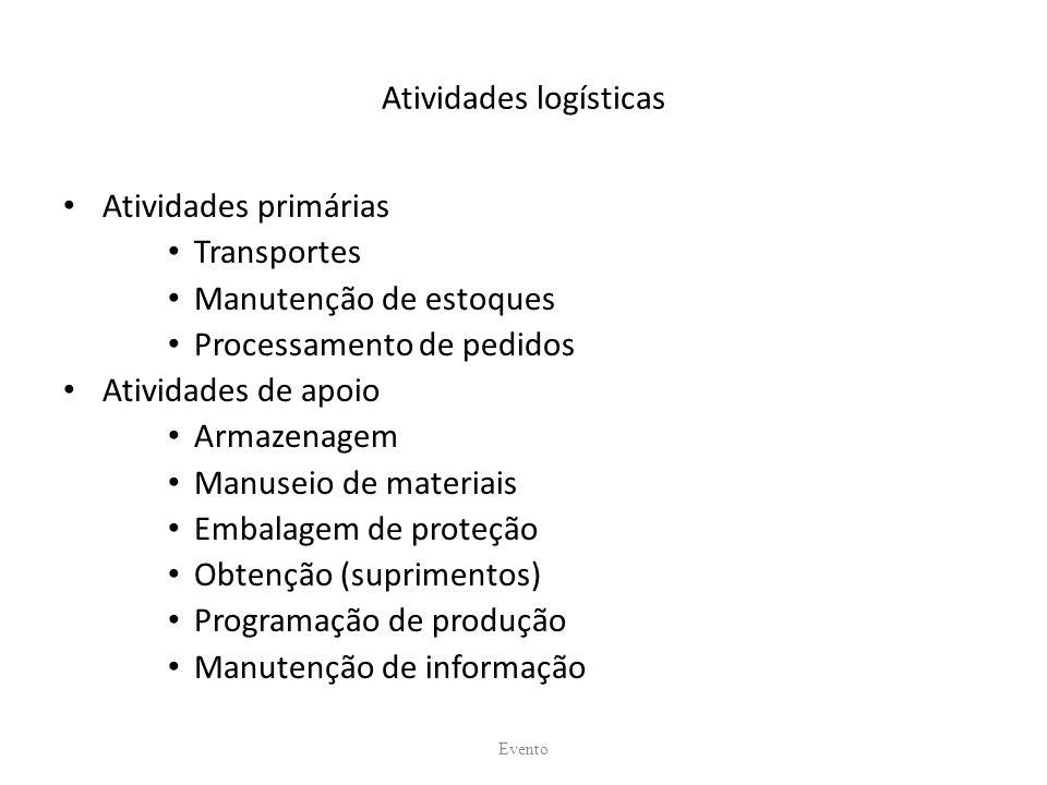 Atividades logísticas Atividades primárias Transportes Manutenção de estoques Processamento de pedidos Atividades de apoio Armazenagem Manuseio de materiais Embalagem de proteção Obtenção (suprimentos) Programação de produção Manutenção de informação Evento