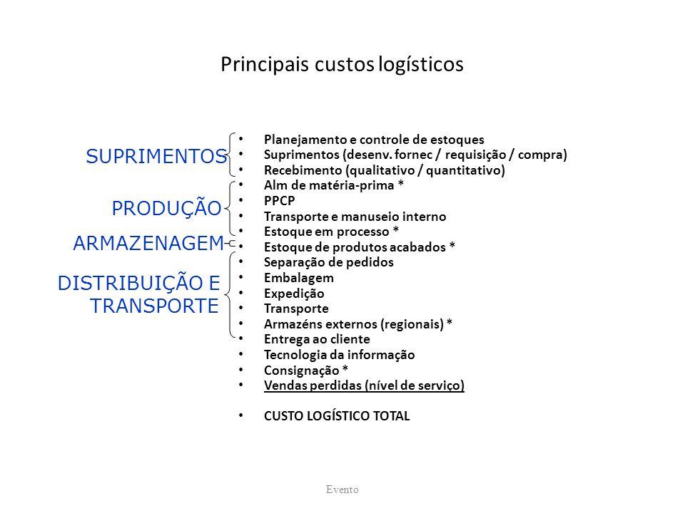 Principais custos logísticos Planejamento e controle de estoques Suprimentos (desenv. fornec / requisição / compra) Recebimento (qualitativo / quantit