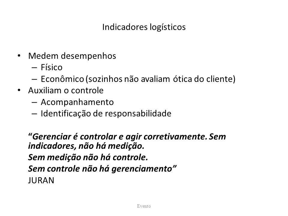 Indicadores logísticos Medem desempenhos – Físico – Econômico (sozinhos não avaliam ótica do cliente) Auxiliam o controle – Acompanhamento – Identific