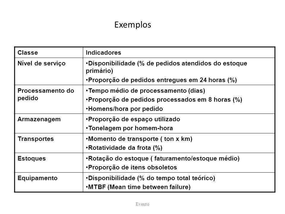 Exemplos Evento ClasseIndicadores Nível de serviçoDisponibilidade (% de pedidos atendidos do estoque primário) Proporção de pedidos entregues em 24 ho