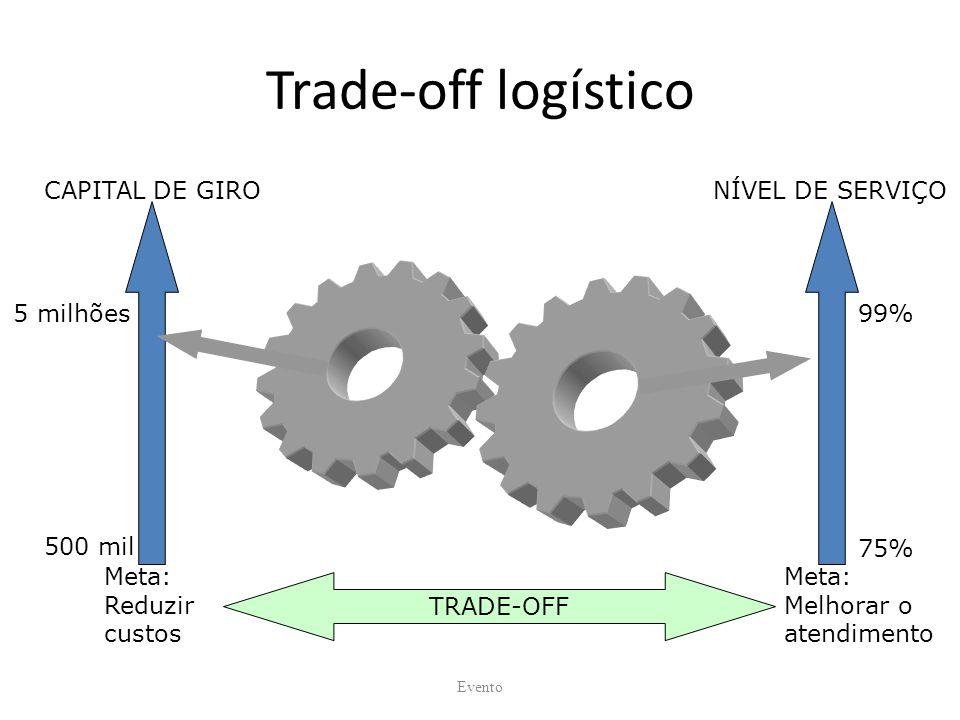 Trade-off logístico Evento CAPITAL DE GIRONÍVEL DE SERVIÇO 99% 75% 5 milhões 500 mil TRADE-OFF Meta: Reduzir custos Meta: Melhorar o atendimento