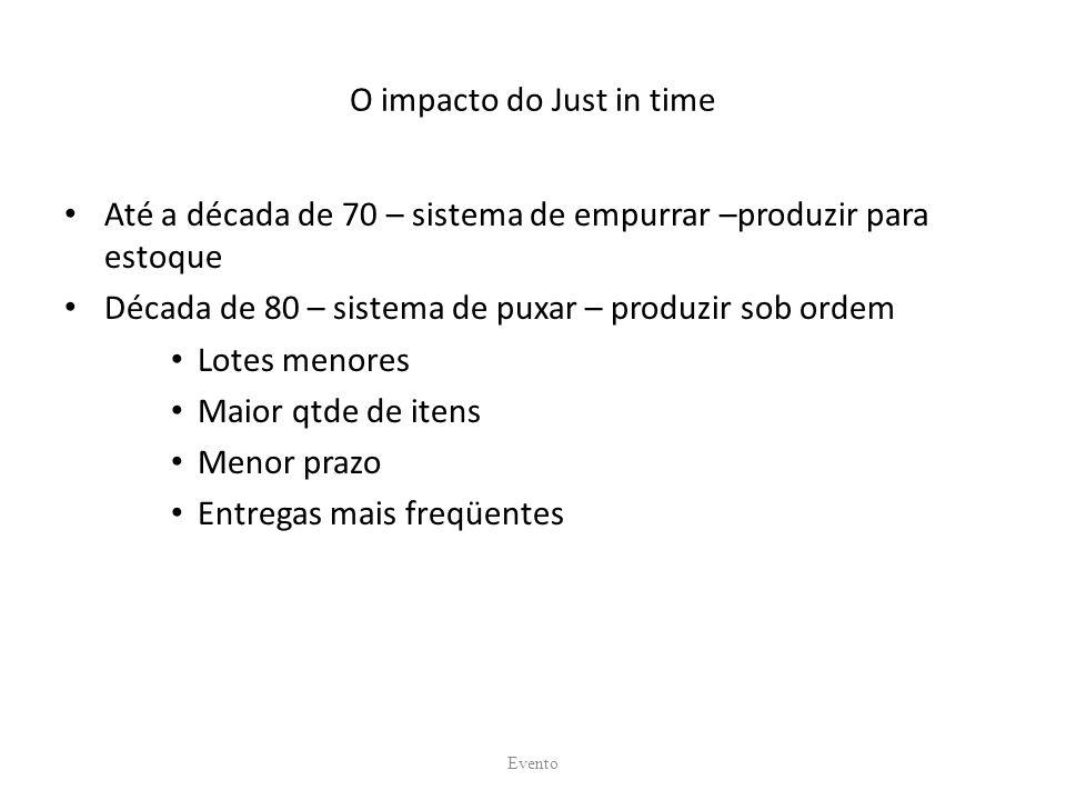 O impacto do Just in time Até a década de 70 – sistema de empurrar –produzir para estoque Década de 80 – sistema de puxar – produzir sob ordem Lotes m