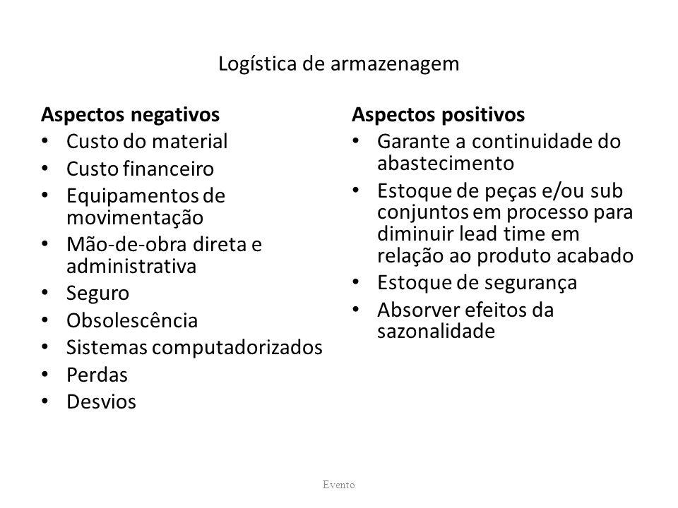 Logística de armazenagem Aspectos negativos Custo do material Custo financeiro Equipamentos de movimentação Mão-de-obra direta e administrativa Seguro