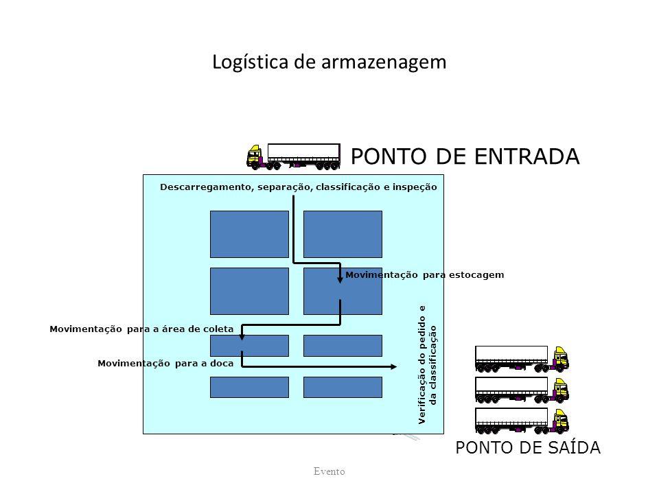 Logística de armazenagem Evento Descarregamento, separação, classificação e inspeção Movimentação para estocagem Movimentação para a área de coleta Movimentação para a doca Verificação do pedido e da classificação PONTO DE ENTRADA PONTO DE SAÍDA