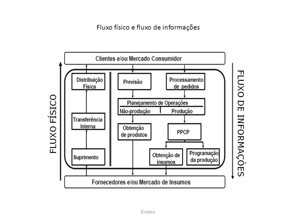 Fluxo físico e fluxo de informações Evento FLUXO FÍSICO FLUXO DE INFORMAÇÒES