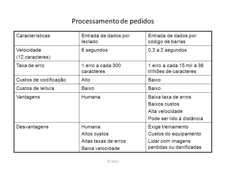 Processamento de pedidos CaracterísticasEntrada de dados por teclado Entrada de dados por código de barras Velocidade (12 caracteres) 6 segundos0,3 a