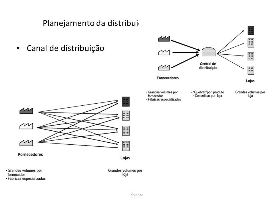 Planejamento da distribuição Canal de distribuição Evento