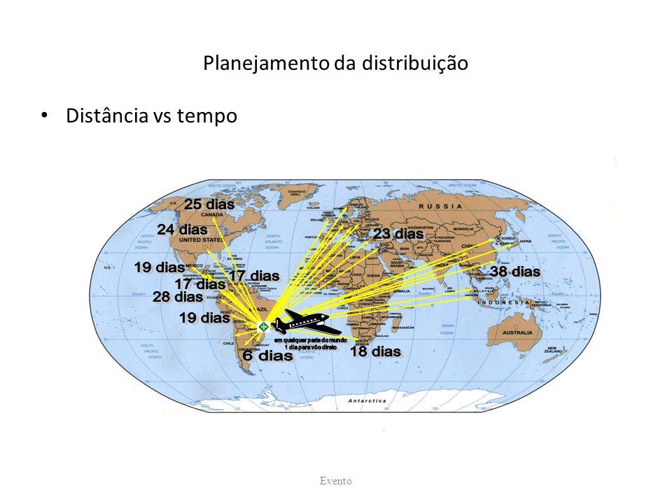 Planejamento da distribuição Distância vs tempo Evento