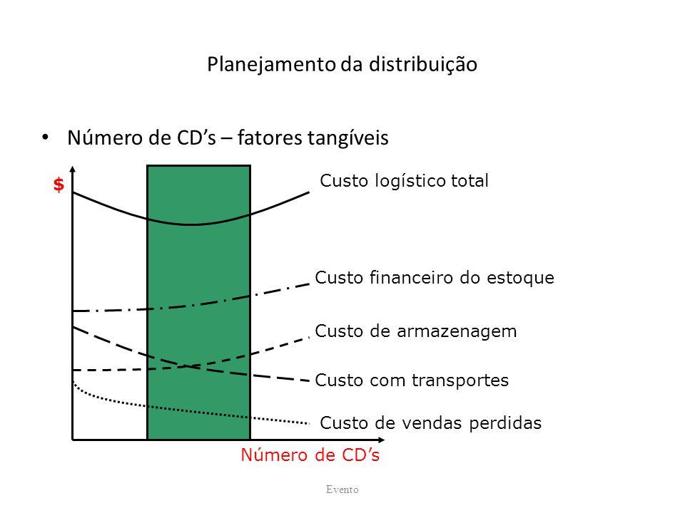 Planejamento da distribuição Número de CDs – fatores tangíveis Evento Custo logístico total Custo financeiro do estoque Custo de armazenagem Custo com transportes Custo de vendas perdidas Número de CDs $
