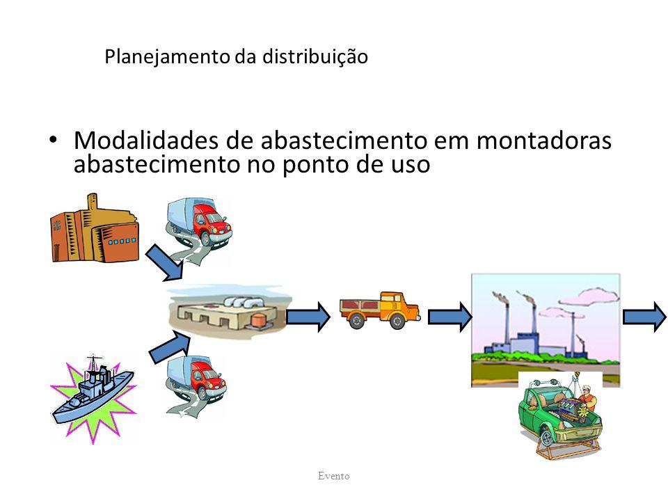 Planejamento da distribuição Modalidades de abastecimento em montadoras abastecimento no ponto de uso Evento