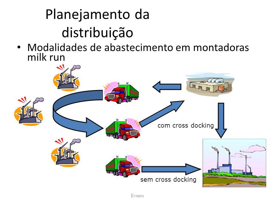 Planejamento da distribuição Modalidades de abastecimento em montadoras milk run Evento com cross docking sem cross docking