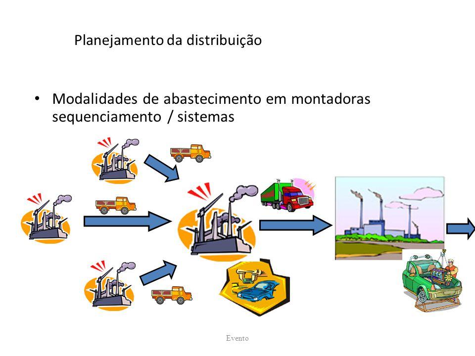Planejamento da distribuição Modalidades de abastecimento em montadoras sequenciamento / sistemas Evento