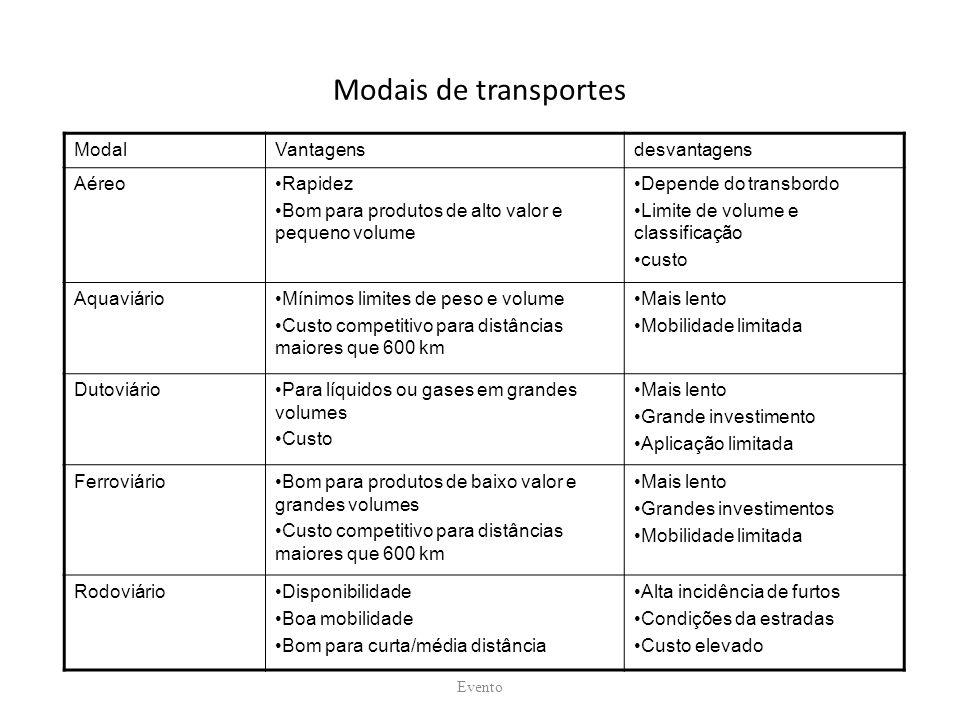 Modais de transportes ModalVantagensdesvantagens AéreoRapidez Bom para produtos de alto valor e pequeno volume Depende do transbordo Limite de volume