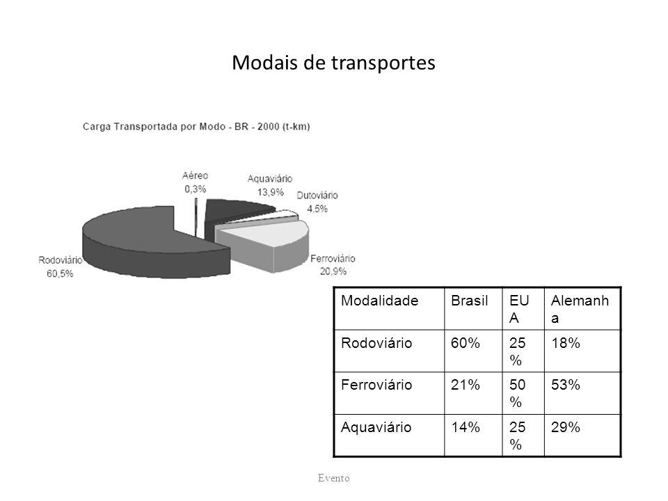 Modais de transportes ModalidadeBrasilEU A Alemanh a Rodoviário60%25 % 18% Ferroviário21%50 % 53% Aquaviário14%25 % 29% Evento