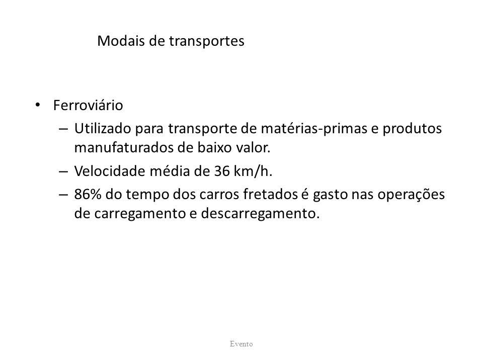 Modais de transportes Ferroviário – Utilizado para transporte de matérias-primas e produtos manufaturados de baixo valor. – Velocidade média de 36 km/