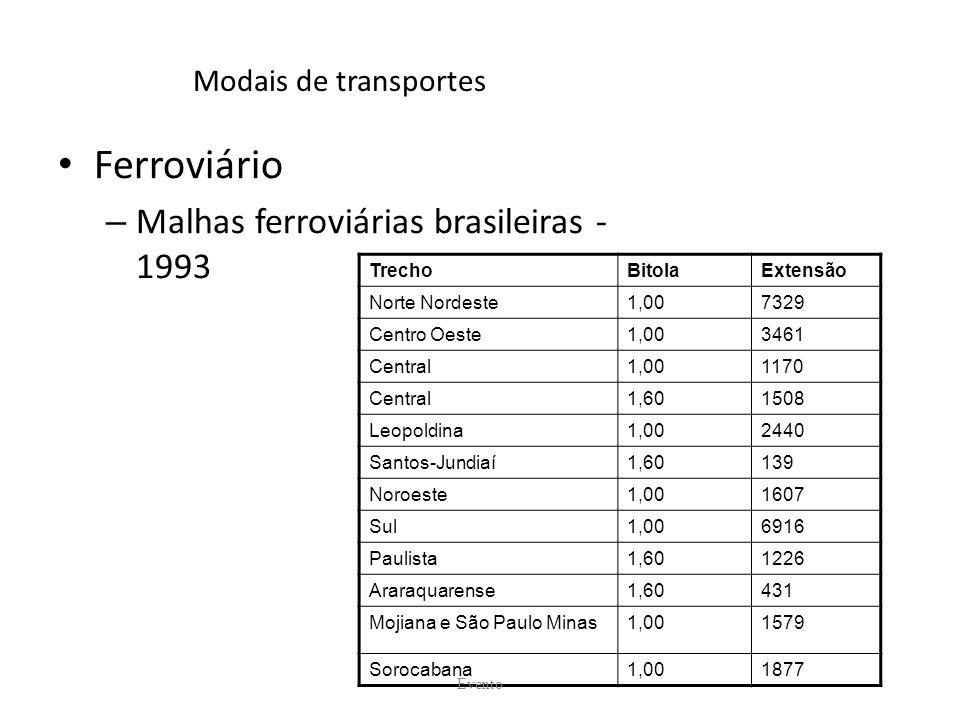 Modais de transportes Ferroviário – Malhas ferroviárias brasileiras - 1993 TrechoBitolaExtensão Norte Nordeste1,007329 Centro Oeste1,003461 Central1,001170 Central1,601508 Leopoldina1,002440 Santos-Jundiaí1,60139 Noroeste1,001607 Sul1,006916 Paulista1,601226 Araraquarense1,60431 Mojiana e São Paulo Minas1,001579 Sorocabana1,001877 Evento