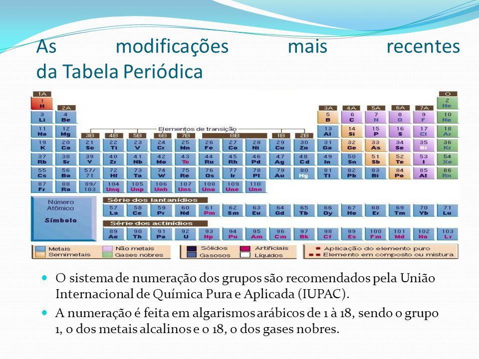 As modificações mais recentes da Tabela Periódica O sistema de numeração dos grupos são recomendados pela União Internacional de Química Pura e Aplica