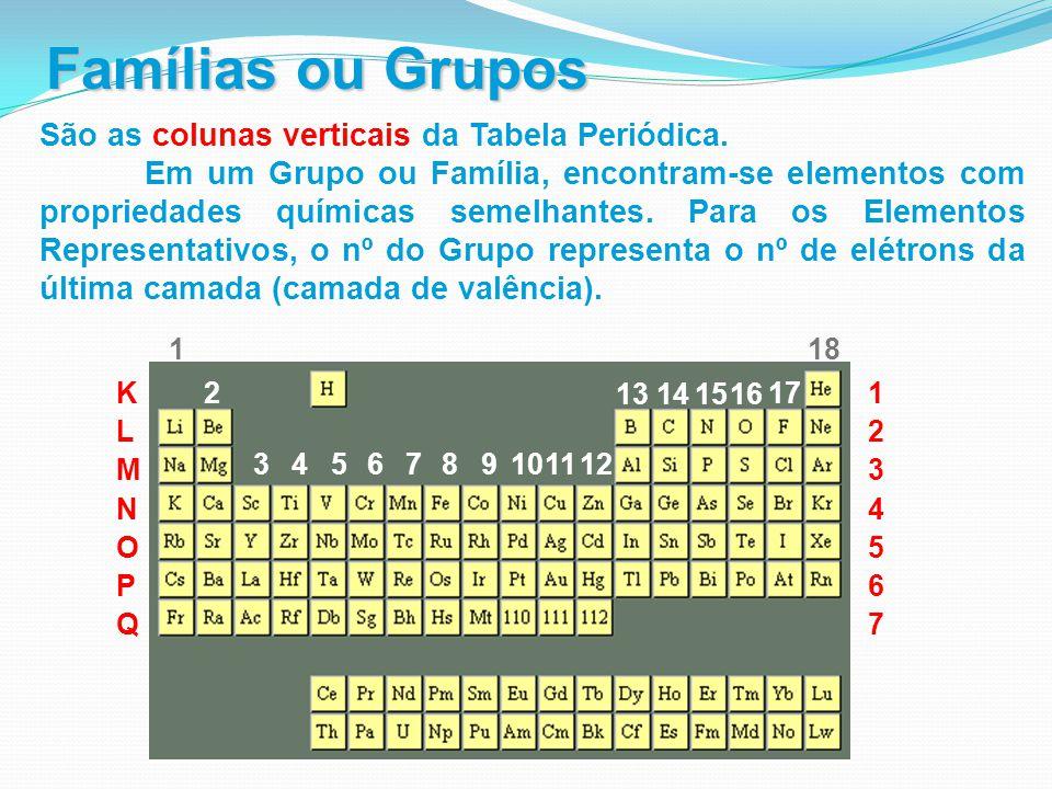 Famílias ou Grupos São as colunas verticais da Tabela Periódica. Em um Grupo ou Família, encontram-se elementos com propriedades químicas semelhantes.