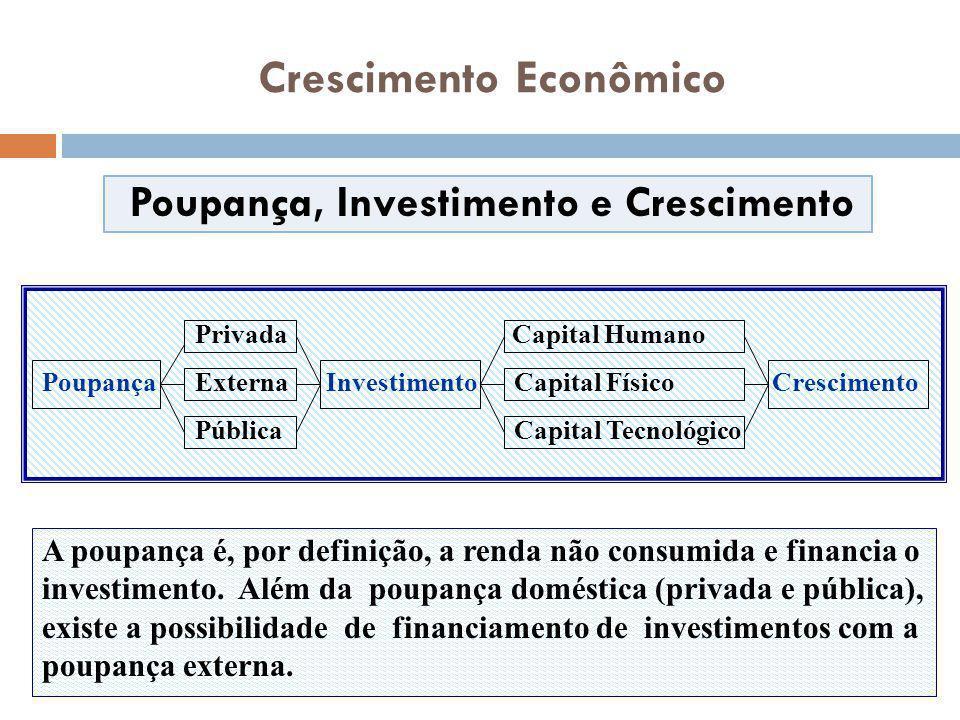 Poupança, Investimento e Crescimento Crescimento Econômico Privada Capital Humano Poupança Externa Investimento Capital Físico Crescimento Pública Cap