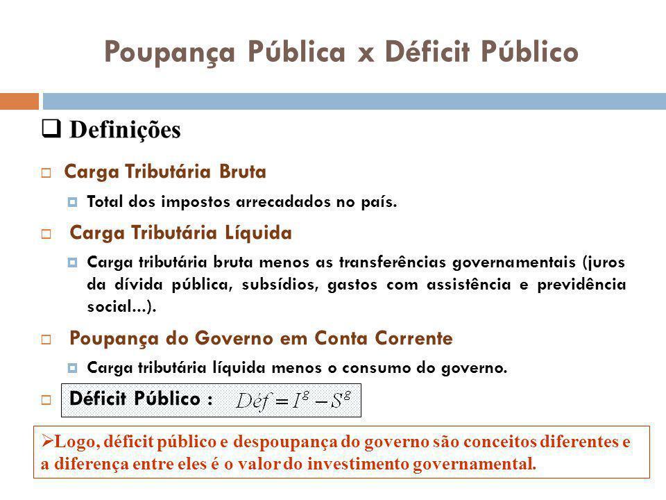 Poupança Pública x Déficit Público Carga Tributária Bruta Total dos impostos arrecadados no país. Carga Tributária Líquida Carga tributária bruta meno