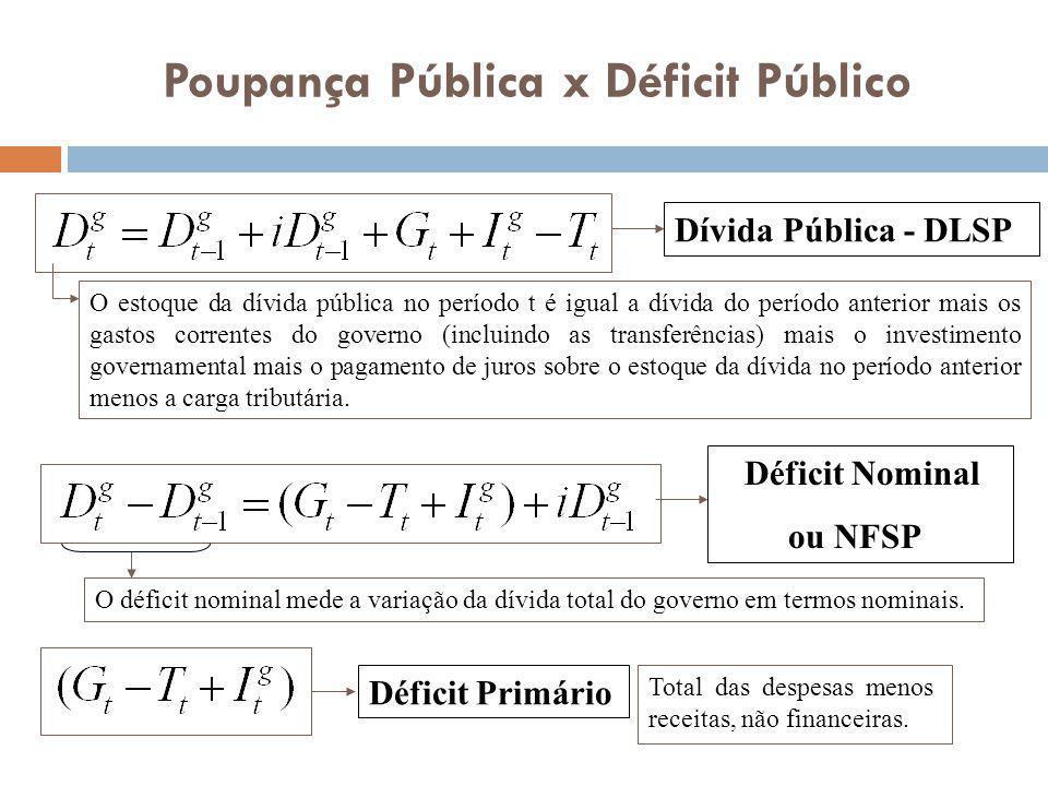 Dívida Pública - DLSP O estoque da dívida pública no período t é igual a dívida do período anterior mais os gastos correntes do governo (incluindo as
