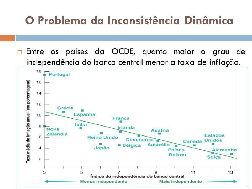 Entre os países da OCDE, quanto maior o grau de independência do banco central menor a taxa de inflação. Entre os países da OCDE, quanto maior o grau
