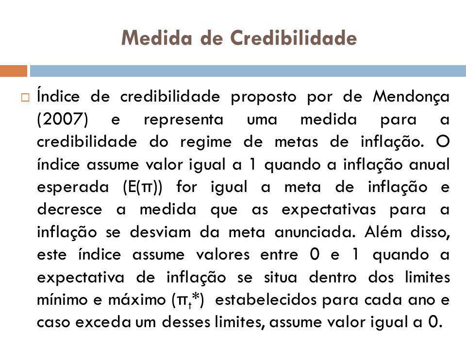 Medida de Credibilidade Índice de credibilidade proposto por de Mendonça (2007) e representa uma medida para a credibilidade do regime de metas de inf