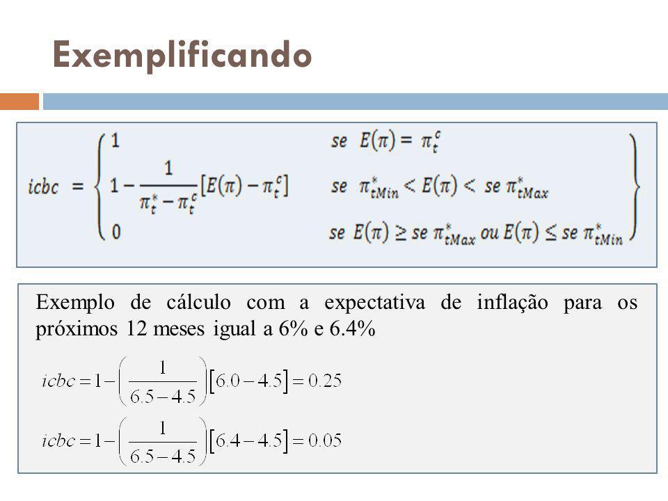Exemplificando Exemplo de cálculo com a expectativa de inflação para os próximos 12 meses igual a 6% e 6.4%